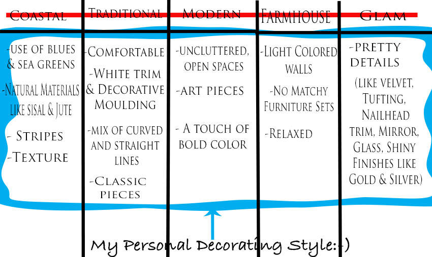 Design 101- How to Define Your Own Unique Decorating Style ...